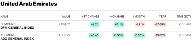 European, Middle Eastern & African Stocks - Bloomberg #UAE close #SaudiArabia #Qatar mid-session