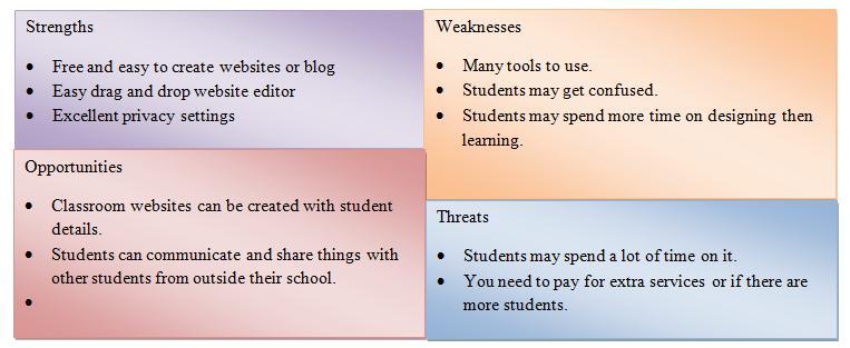 Swot analysis for teachers