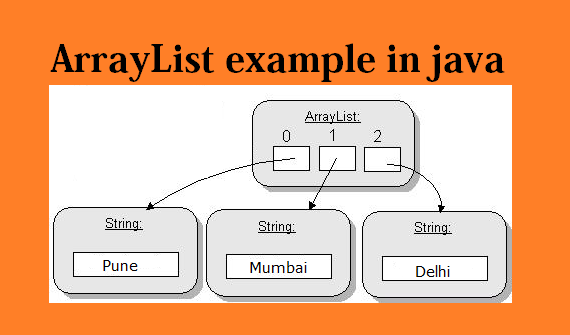 collections in java with examples pdf