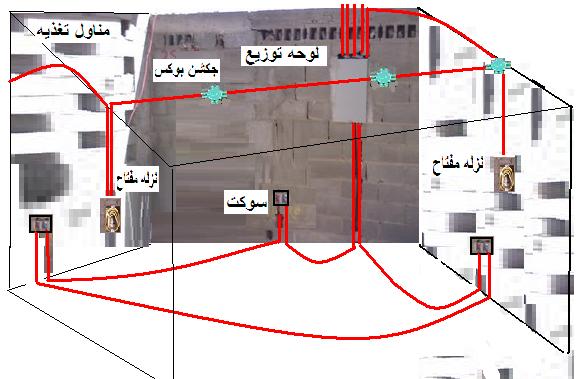 التركيبات الكهربائية بالمباني السكنية (رمى الخراطيم والدق والتركيب)