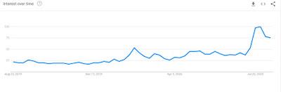 Google Trends für Ethereum