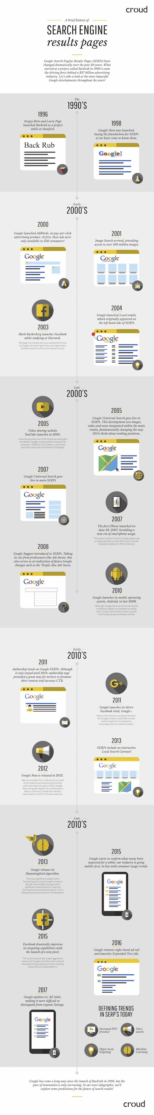Evolution Of Google Search Engine Result Pages Over The Years - #infographic