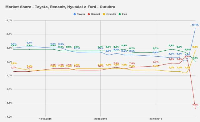 Carros e marcas mais vendidos do Brasil: dia 1 de novembro