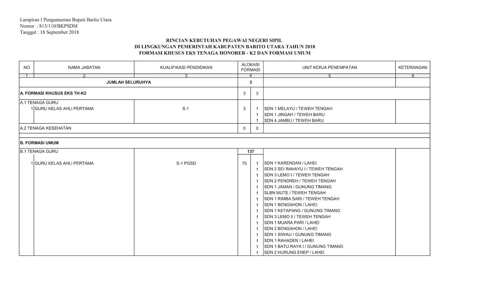 Kuota Formasi CPNS Tahun 2018 Kabupaten Barito Utara1
