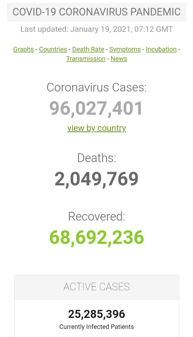 Kasus Covid-19 di Seluruh Dunia per 19 Januari 2021 ( 07:52GMT)