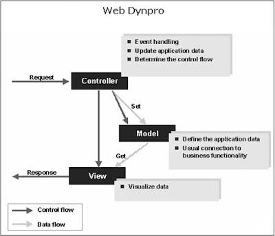SAP ABAP - Web Dynpro