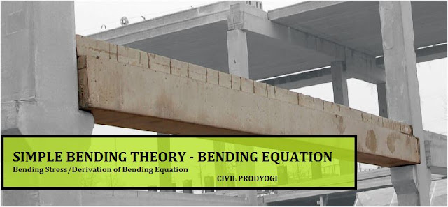 Simple Bending Theory-Bending Stress-Bending Equation-Derivation