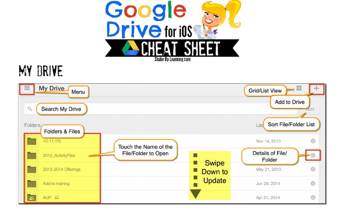 A Handy Google Drive Cheat Sheet for iPad Users