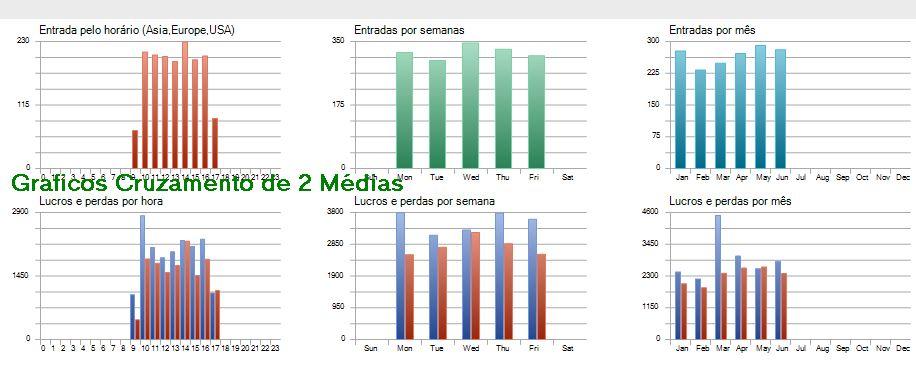 Gráficos Mostram Evolução da Estratégia de Cruzamento de Médias Móveis