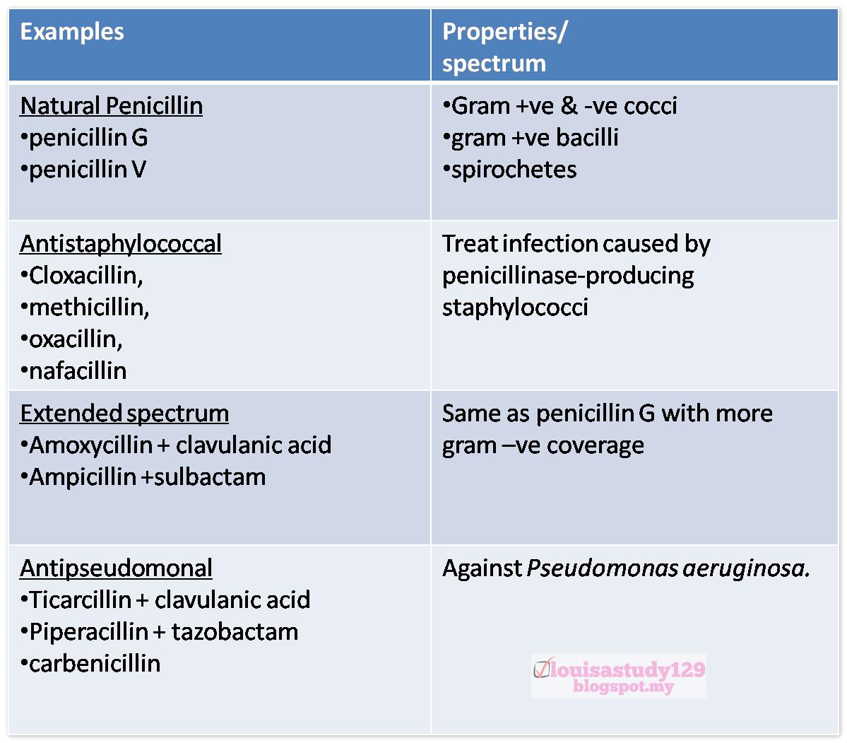 Groups of antibiotics and side effects of antibiotics