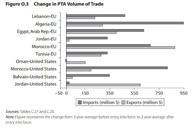 Change in PTA Volume of Trade