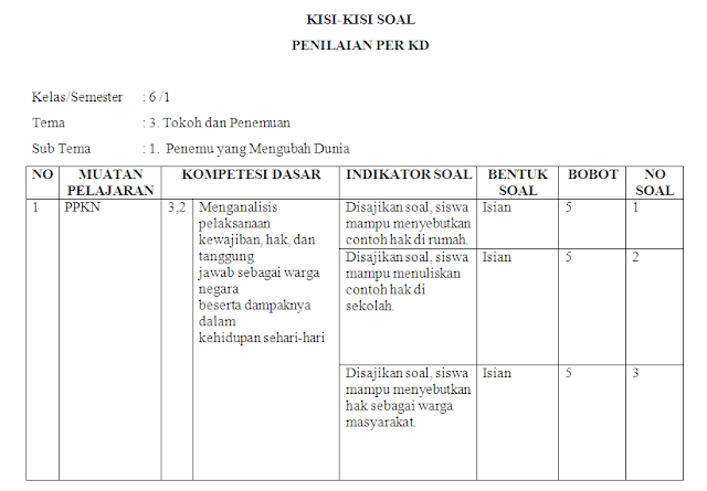 Kisi-kisi soal harian kelas 6 SD/MI Tema 3