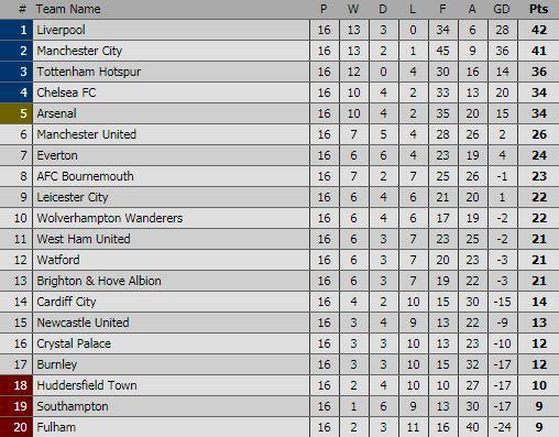 Klasemen Liga Inggris Pekan 16
