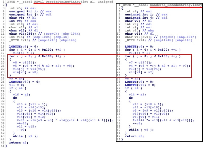 REvil Ransomware Attack Windows Users via RDP Servers