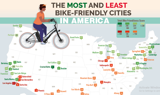 The Most and Least Bike-Friendly Cities in America