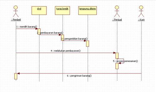 UML : Ketahui tentang Diagram Sequence ~ Irpantips4u