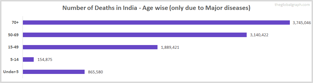 Number of Deaths in India - Age wise (only due to Major diseases)