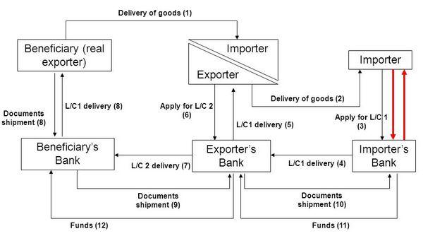 Line diagram of Back to back L/C