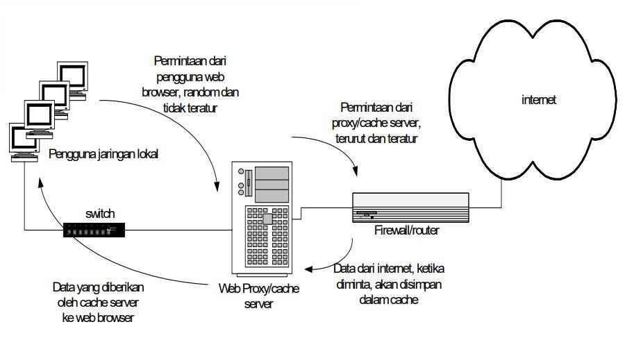 Proxy Server - Konsep Dasar, Fungsi dll