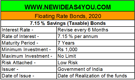 RBI 7.15 % Floating rate Saving Bonds 2020. Pros and Cons of Investing in these Bonds.