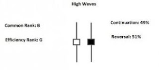 Highwave Candlestick Pattern