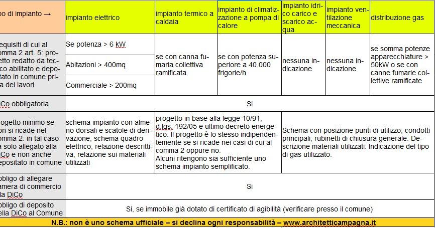 Diari di un architetto: certificazione impianti e dichiarazione di ...