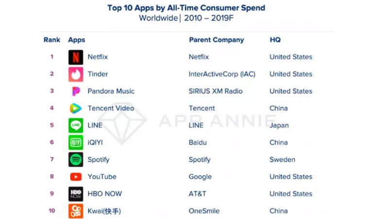 top-app-by-all-time-consumer-spend