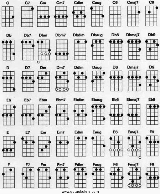 Ukulele chords | Ukulele Collective