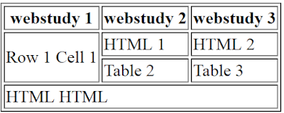 HTML table - Colspan and Rowspan Properties