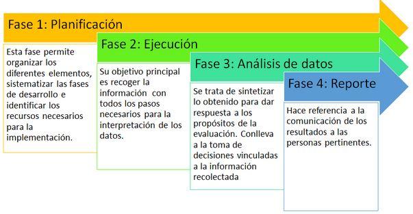 fases evaluación