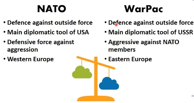 What is NATO: North Atlantic Treaty Organisation - Definition, Purpose in Hindi