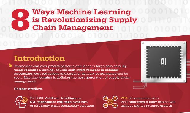 8 Ways Machine Learning is Revolutionizing Supply Chain Management #infographic