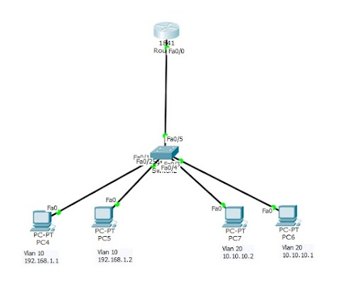 Vlan dengan Router di Packet Tracer