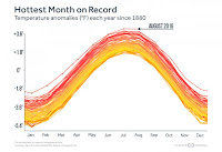 The record-hot months of 2016 clearly stand out against the past 137 years. (Credit: climatecentral.org) Click to Enlarge.