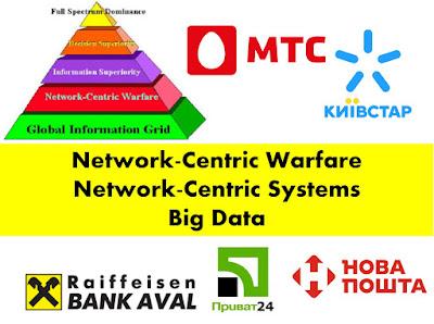 Особливості Network-centric warfare, network-centric systems, Big Data МТС, Київстар,,Нова пошта,Приват 24,Аваль,