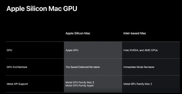 Apple Silicon Mac GPU