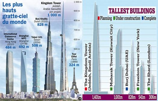 Saudi Arabia's Jeddah Tower