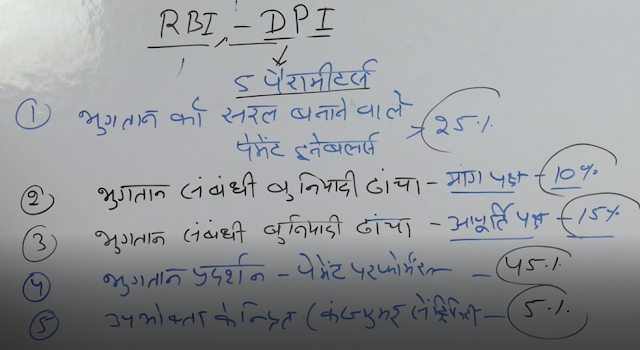 Newssapata Digital Payment Index   RBI-DPI   Current Affair 2021 UPSC What Is Digital Payment Index ( DPI )Base Year Of Digital Payment Index DPIWhat Is DPI Score What Is DPI Score In 2018, 2019, 2020DPI ParametersDPI Sub Parameters