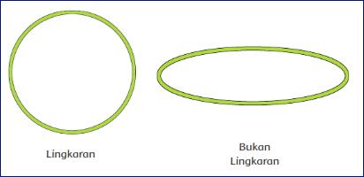 Apakah Lingkaran dibatasi oleh kurva