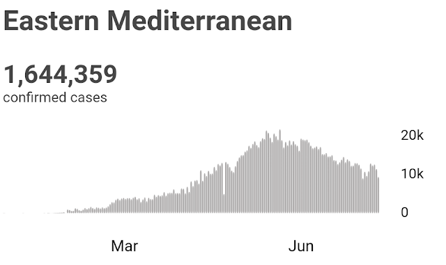 Lengkung pandemik Mediterranean Timur