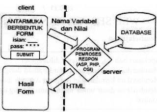 Gambar 1 Arsitektur Pemrograman PHP