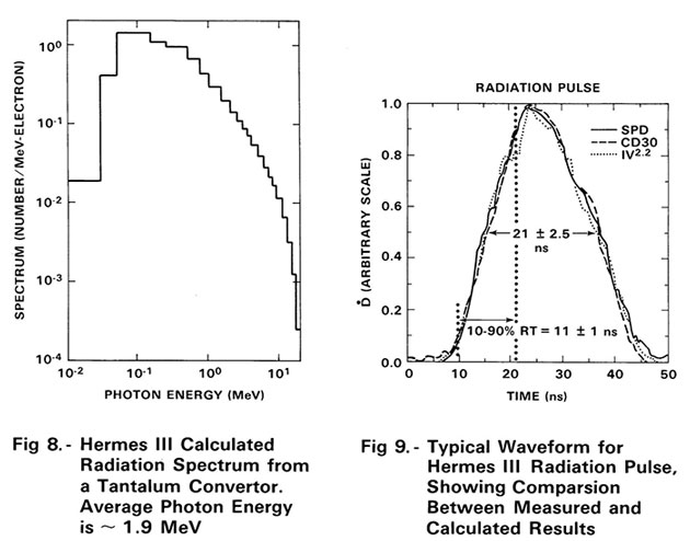 Energy Spectrum for one pulse from Hermes III  (Source: G. Zawadzkas, Sandia Hermes III Guide for Users, 1989