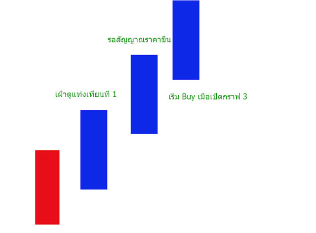 วิธีเทรด forex