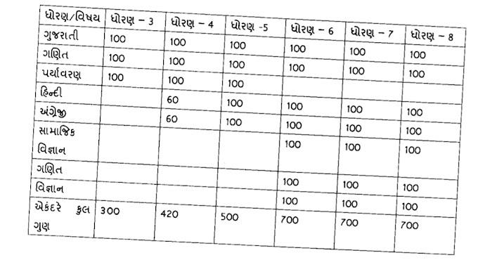 Guidance circular regarding result sheet as per mass promotion in Std. 1 to 8