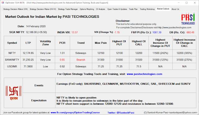 Indian Market Outlook: Feb 14, 2020