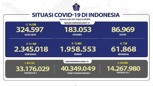 (6 Juli 2021) Jumlah Kasus Covid-19 di Indonesia Pukul 14.00 WIB