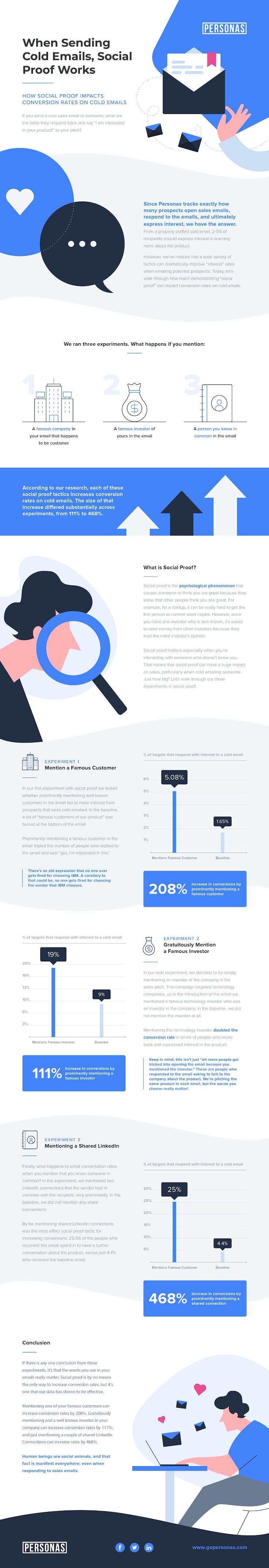 Infographic: Improving Cold Outbound Sales Email with Social Proof