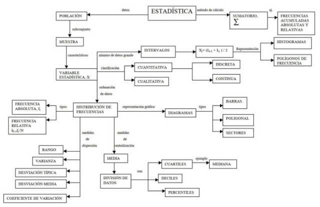 Mapa conceptual de Estadísticas