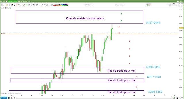 Plan de trade #cac40 [26/04/18] $cac