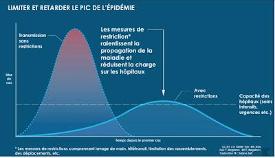 pic epidémiologique corona virus